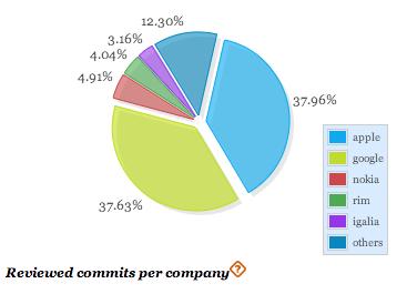 webkit-contribuitors