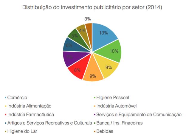 dist-invest-pub-setor