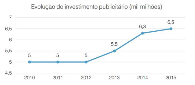 Evolução do investimento publicitário