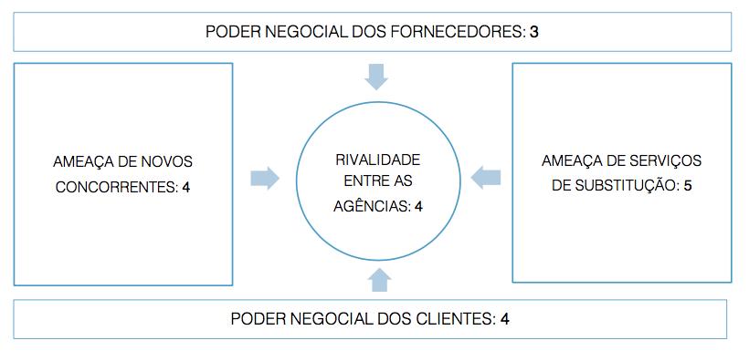 Modelo Porter Agências de Publicidade