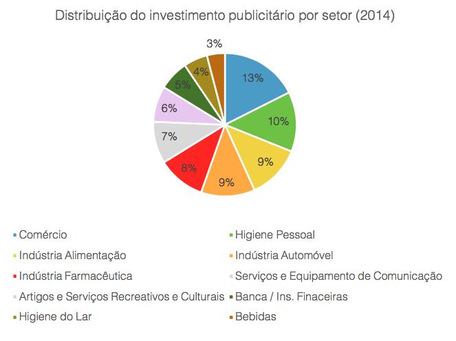 Distribuição do investimento publicitário por setor (2014)