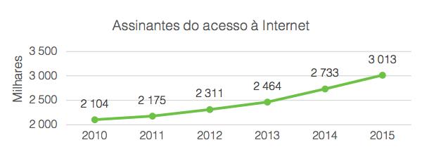 Assinantes do acesso à Internet